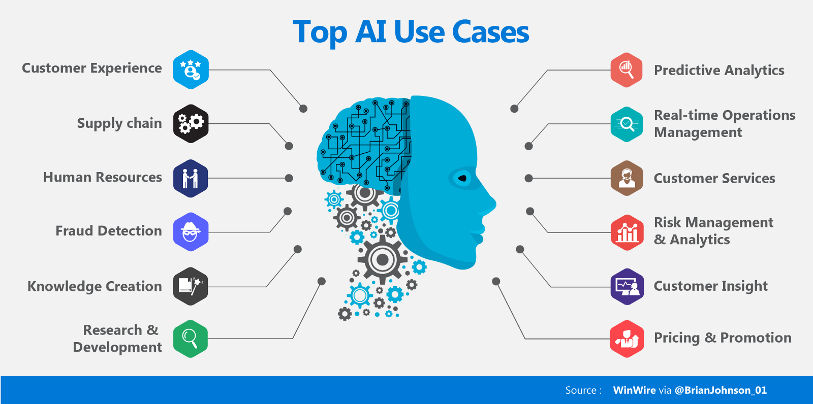 Everything About AI