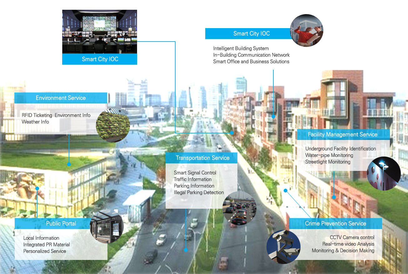 Smart Technology and IoT Reshaping The Cities